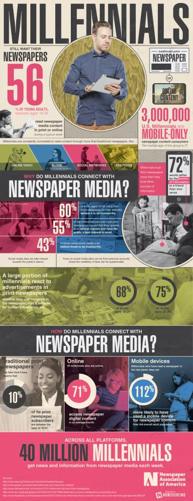 naa-millennials-still-want-their-newspapers-395x1024